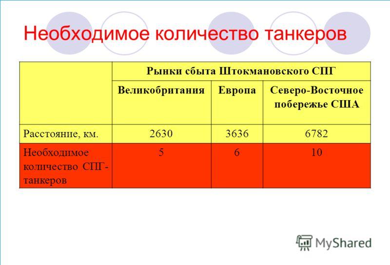 Необходимое количество танкеров Рынки сбыта Штокмановского СПГ ВеликобританияЕвропаСеверо-Восточное побережье США Расстояние, км.263036366782 Необходимое количество СПГ- танкеров 5610