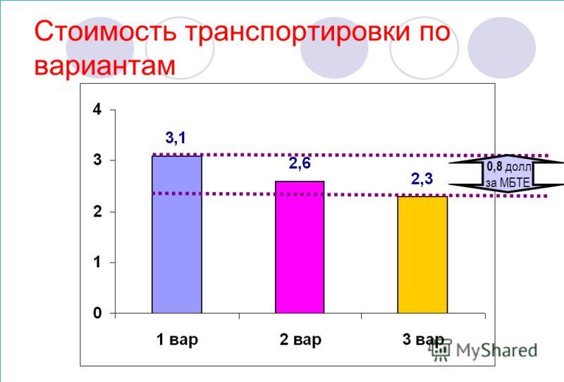 Стоимость транспортировки по вариантам 0,8 долл. за МБТЕ