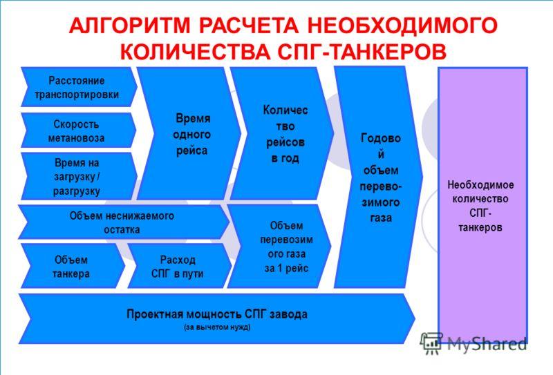 Расстояние транспортировки АЛГОРИТМ РАСЧЕТА НЕОБХОДИМОГО КОЛИЧЕСТВА СПГ-ТАНКЕРОВ Необходимое количество СПГ- танкеров Скорость метановоза Объем танкера Время одного рейса Время на загрузку / разгрузку Расход СПГ в пути Объем перевозим ого газа за 1 р
