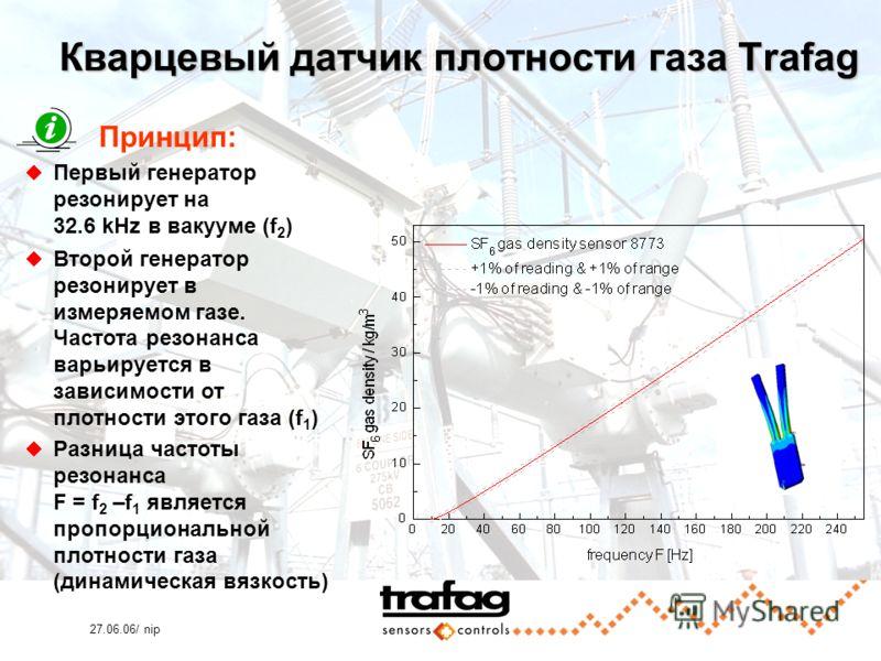 27.06.06/ nip Кварцевый датчик плотности газа Trafag Принцип: Первый генератор резонирует на 32.6 kHz в вакууме (f 2 ) Второй генератор резонирует в измеряемом газе. Частота резонанса варьируется в зависимости от плотности этого газа (f 1 ) Разница ч
