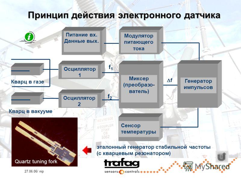 27.06.06/ nip Принцип действия электронного датчика f Кварц в газе Осциллятор 1 Осциллятор 2 f1f1 f2f2 Миксер (преобразо- ватель) Генератор импульсов Кварц в вакууме Питание вх. Данные вых. Сенсор температуры Модулятор питающего тока Quartz tuning fo