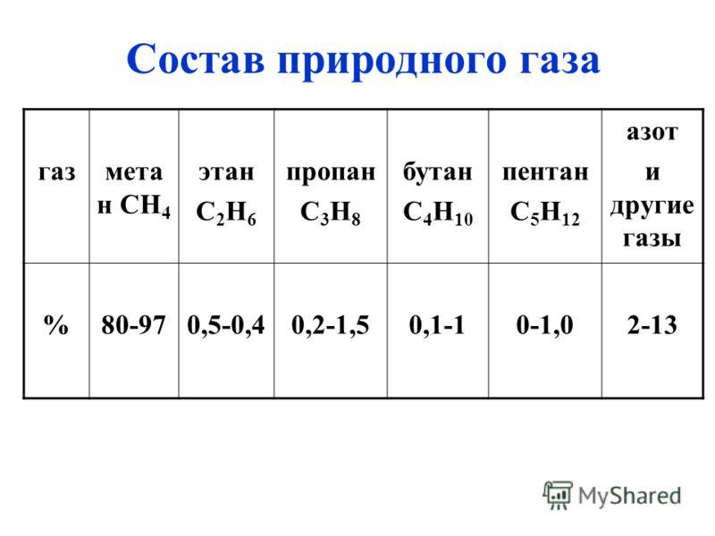 Состав природного газа газмета н СН 4 этан С 2 Н 6 пропан С 3 Н 8 бутан С 4 Н 10 пентан С 5 Н 12 азот и другие газы %80-970,5-0,40,2-1,50,1-10-1,02-13