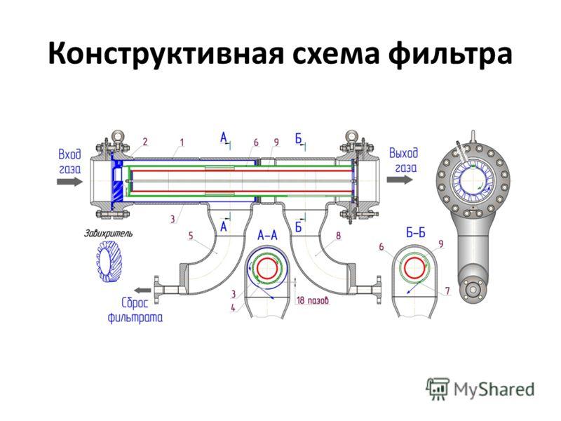 Конструктивная схема фильтра