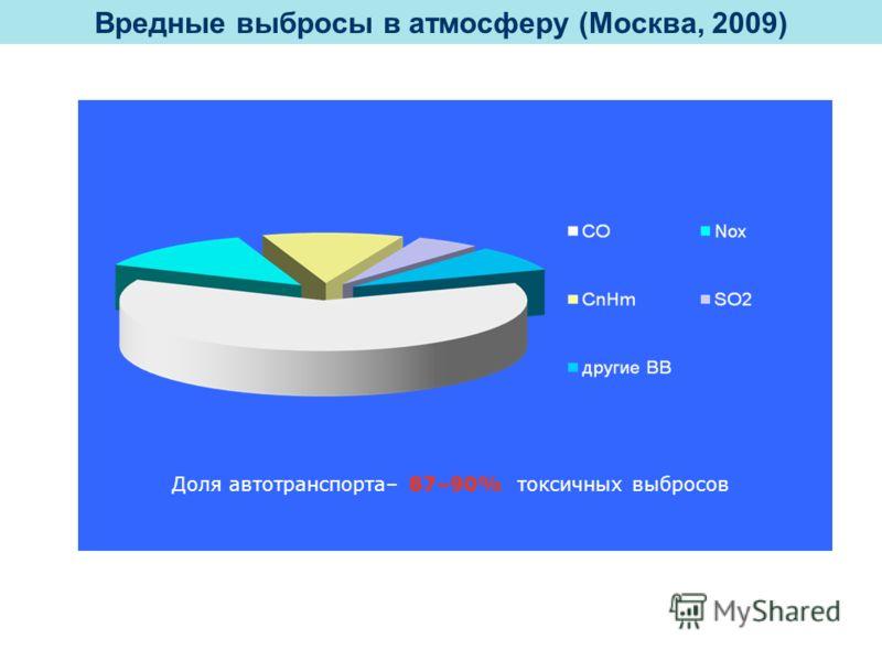 Доля автотранспорта– 87–90% токсичных выбросов Вредные выбросы в атмосферу (Москва, 2009)