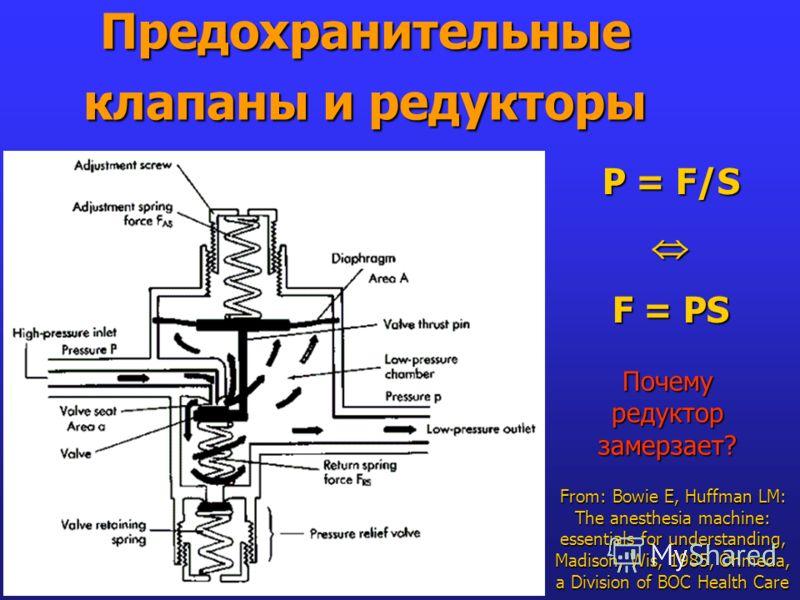 Предохранительные клапаны и редукторы From: Bowie E, Huffman LM: The anesthesia machine: essentials for understanding, Madison, Wis, 1985, Ohmeda, a Division of BOC Health Care P = F/S F = PS Почему редуктор замерзает?