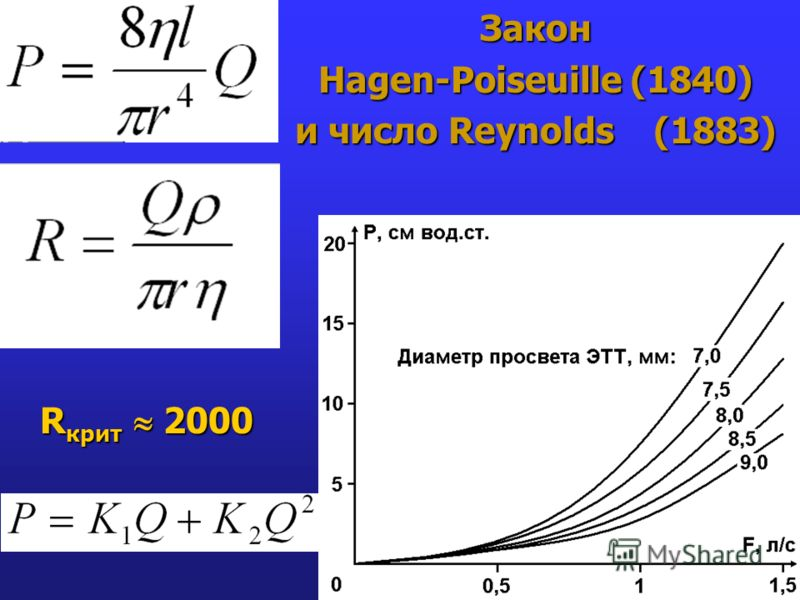 Закон Hagen-Poiseuille (1840) и число Reynolds (1883) R крит 2000