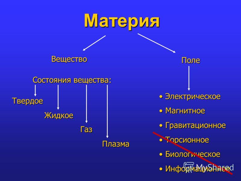 Материя Вещество Поле Состояния вещества: Твердое Жидкое Газ Плазма Электрическое Электрическое Магнитное Магнитное Гравитационное Гравитационное Торсионное Торсионное Биологическое Биологическое Информационное Информационное