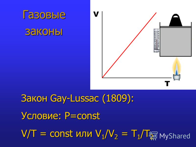 Газовые законы Закон Gay-Lussac (1809): Условие: P=const V/T = const или V 1 /V 2 = T 1 /Т 2