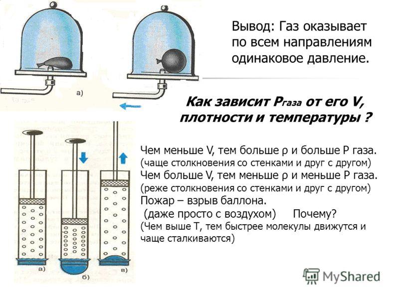 Вывод: Газ оказывает по всем направлениям одинаковое давление. Как зависит P газа от его V, плотности и температуры ? Чем меньше V, тем больше ρ и больше Р газа. (чаще столкновения со стенками и друг с другом) Чем больше V, тем меньше ρ и меньше Р га