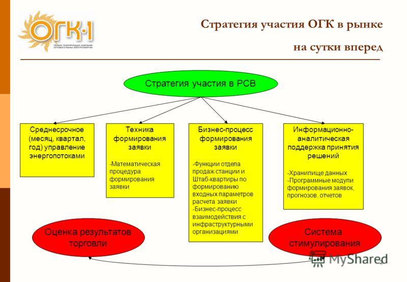 2 Стратегия участия ОГК в рынке на сутки вперед Стратегия участия в РСВ Бизнес-процесс формирования заявки -Функции отдела продаж станции и Штаб-квартиры по формированию входных параметров расчета заявки -Бизнес-процесс взаимодействия с инфраструктур