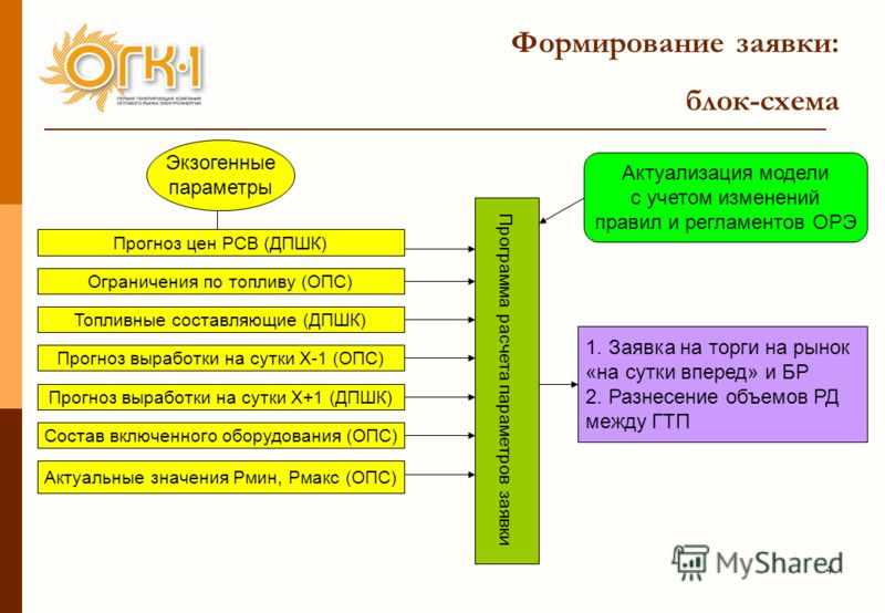 блок-схема Программа