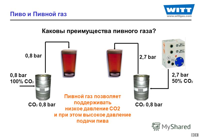 Пиво и Пивной газ Каковы преимущества пивного газа? 2,7 bar 50% CO 2 2,7 bar CO 2 0,8 bar 0,8 bar 100% CO 2 Пивной газ позволяет поддерживать низкое давление CO2 и при этом высокое давление подачи пива