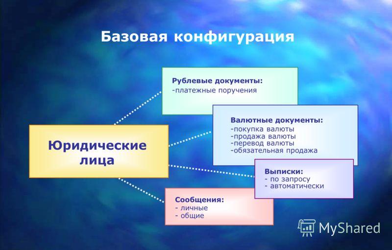 Базовая конфигурация Юридические лица Сообщения: - личные - общие Рублевые документы: -платежные поручения Валютные документы: -покупка валюты -продажа валюты -перевод валюты -обязательная продажа Выписки: - по запросу - автоматически