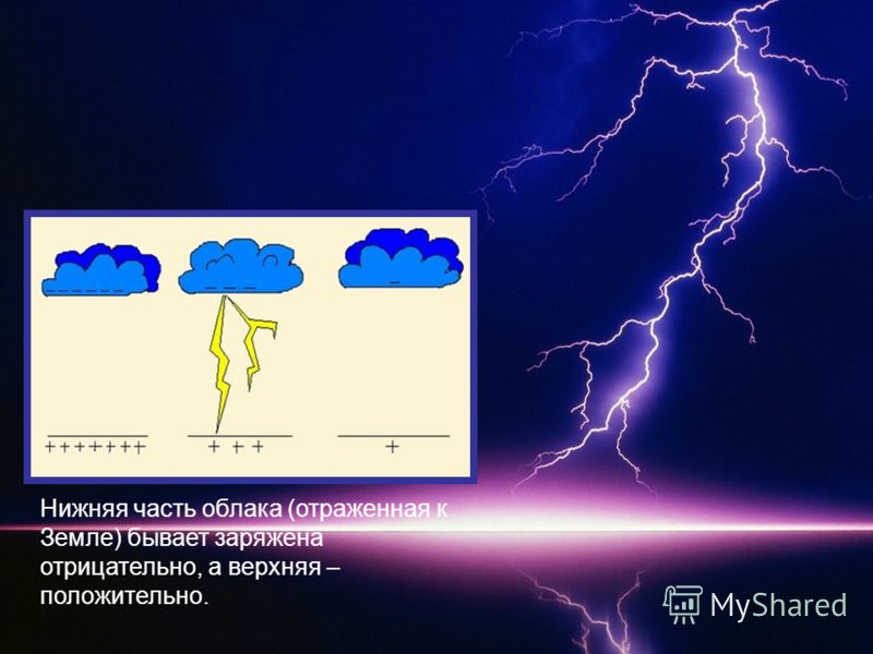 Нижняя часть облака (отраженная к Земле) бывает заряжена отрицательно, а верхняя – положительно.