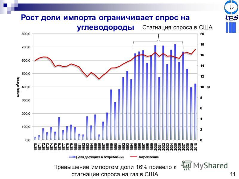 Рост доли импорта ограничивает спрос на углеводороды Стагнация спроса в США Превышение импортом доли 16% привело к стагнации спроса на газ в США 11