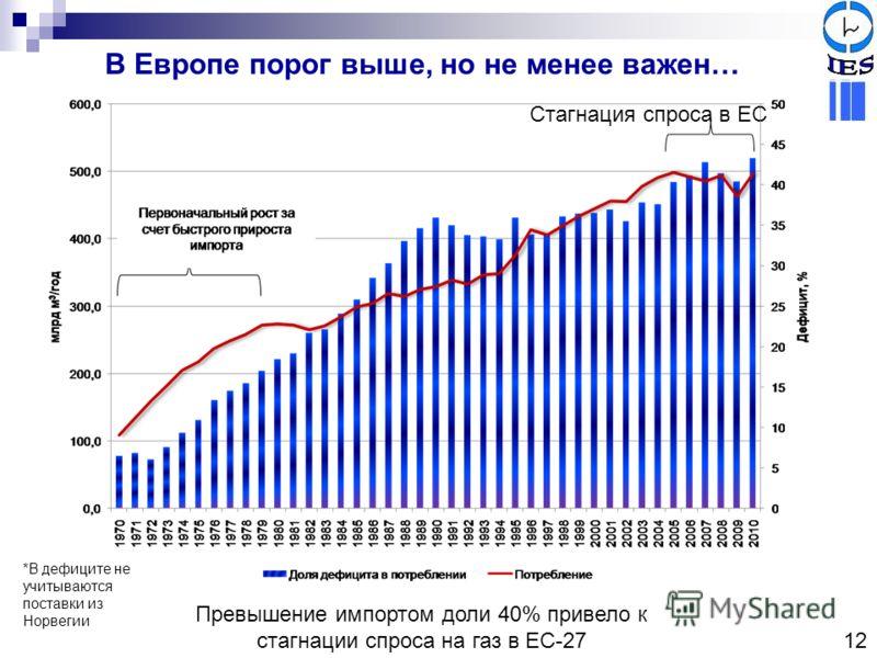 В Европе порог выше, но не менее важен… Превышение импортом доли 40% привело к стагнации спроса на газ в ЕС-27 Стагнация спроса в ЕС *В дефиците не учитываются поставки из Норвегии 12