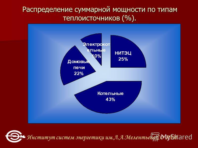 Институт систем энергетики им.Л.А.Мелентьева СО РАН Распределение суммарной мощности по типам теплоисточников (%).