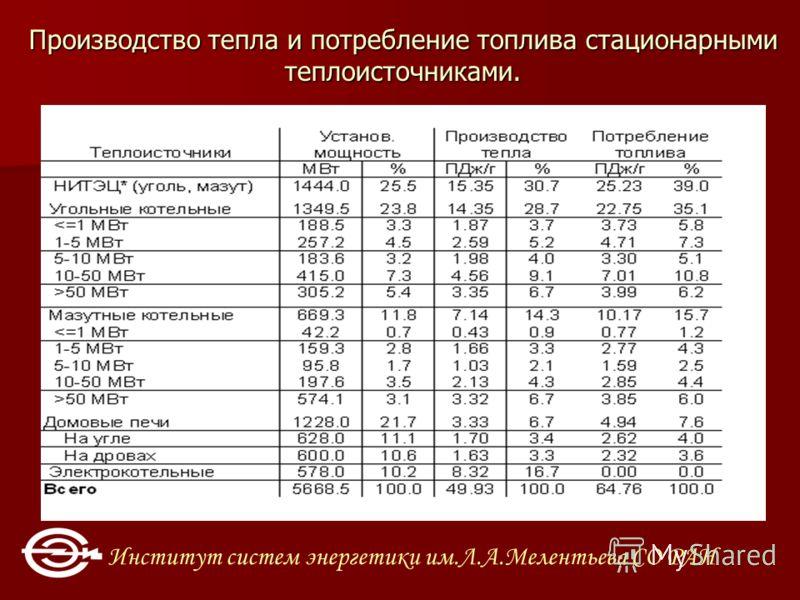 Институт систем энергетики им.Л.А.Мелентьева СО РАН Производство тепла и потребление топлива стационарными теплоисточниками.