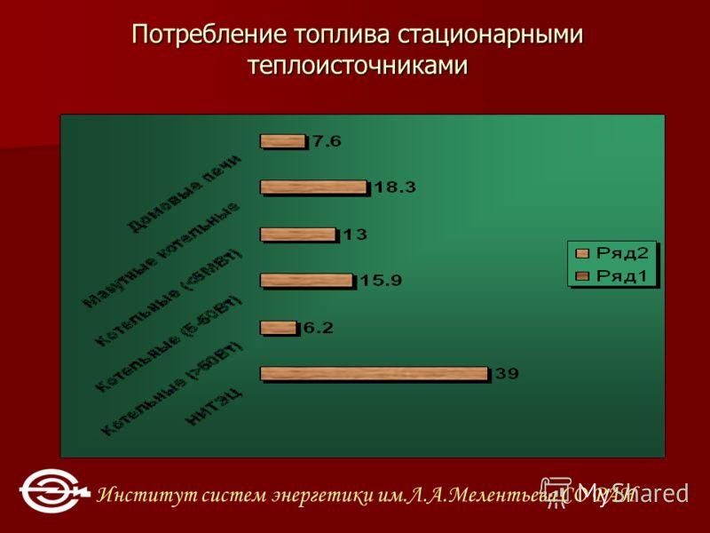 Институт систем энергетики им.Л.А.Мелентьева СО РАН Потребление топлива стационарными теплоисточниками