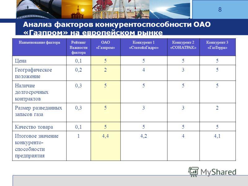 L o g o www.themegallery.com Company Logo Анализ факторов конкурентоспособности ОАО «Газпром» на европейском рынке 8 Наименование фактораРейтинг Важности фактора ОАО «Газпром» Конкурент 1 «СтатойлГидро» Конкурент 2 «СОНАТРАК» Конкурент 3 «ГазТерра» Ц