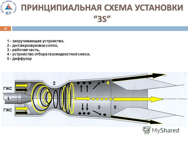 ПРИНЦИПИАЛЬНАЯ СХЕМА УСТАНОВКИ 3S 15 1 - закручивающее устройство, 2 - до/сверхзвуковое сопло, 3 - рабочая часть, 4 - устройство отбора газожидкостной смеси, 5 - диффузор 1 5 4 3 ГЖС 2