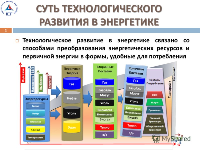 СУТЬ ТЕХНОЛОГИЧЕСКОГО РАЗВИТИЯ В ЭНЕРГЕТИКЕ Технологическое развитие в энергетике связано со способами преобразования энергетических ресурсов и первичной энергии в формы, удобные для потребления 2
