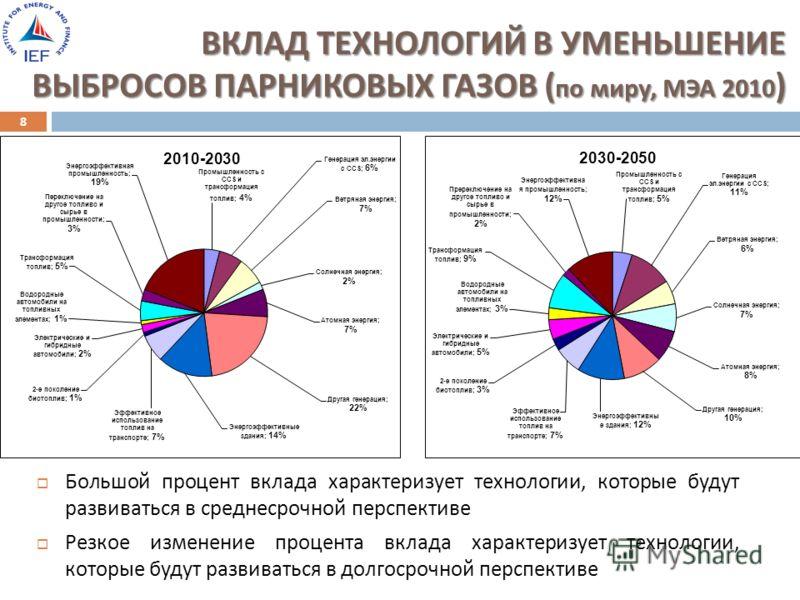 ВКЛАД ТЕХНОЛОГИЙ В УМЕНЬШЕНИЕ ВЫБРОСОВ ПАРНИКОВЫХ ГАЗОВ ( по миру, МЭА 2010 ) ВКЛАД ТЕХНОЛОГИЙ В УМЕНЬШЕНИЕ ВЫБРОСОВ ПАРНИКОВЫХ ГАЗОВ ( по миру, МЭА 2010 ) 8 Большой процент вклада характеризует технологии, которые будут развиваться в среднесрочной п