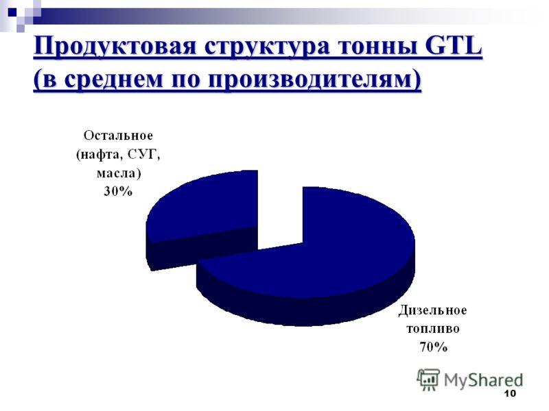 10 Продуктовая структура тонны GTL (в среднем по производителям)