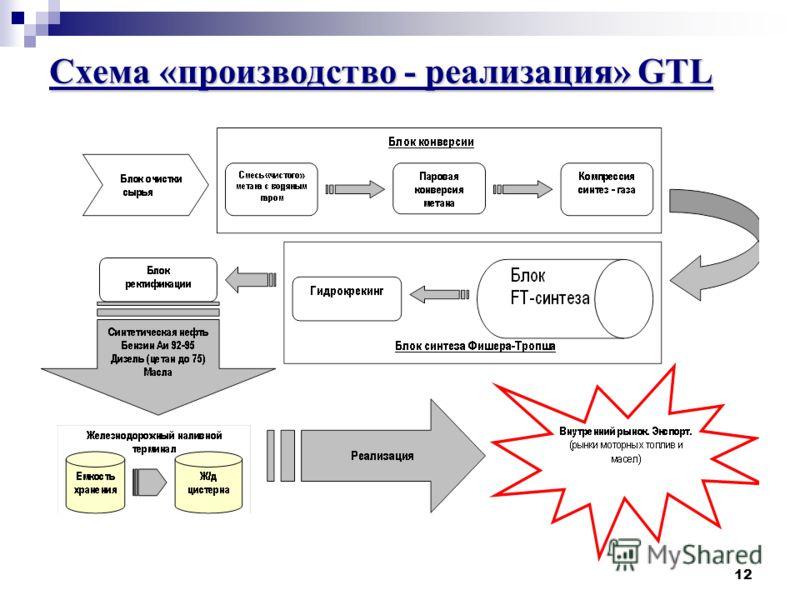 12 Схема «производство - реализация» GTL