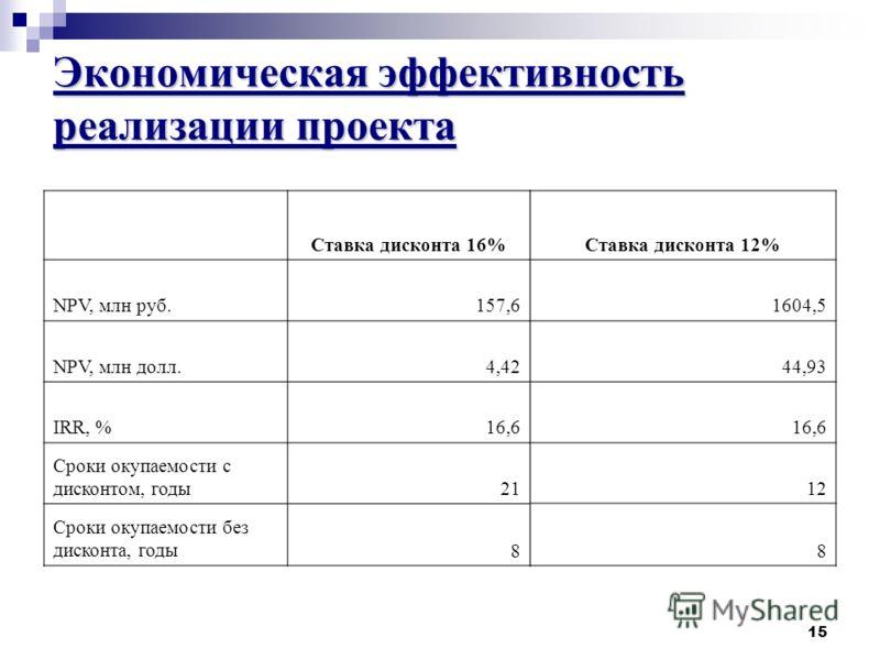 15 Экономическая эффективность реализации проекта Ставка дисконта 16% NPV, млн руб.157,6 NPV, млн долл.4,42 IRR, %16,6 Сроки окупаемости с дисконтом, годы21 Сроки окупаемости без дисконта, годы8 Ставка дисконта 12% 1604,5 44,93 16,6 12 8