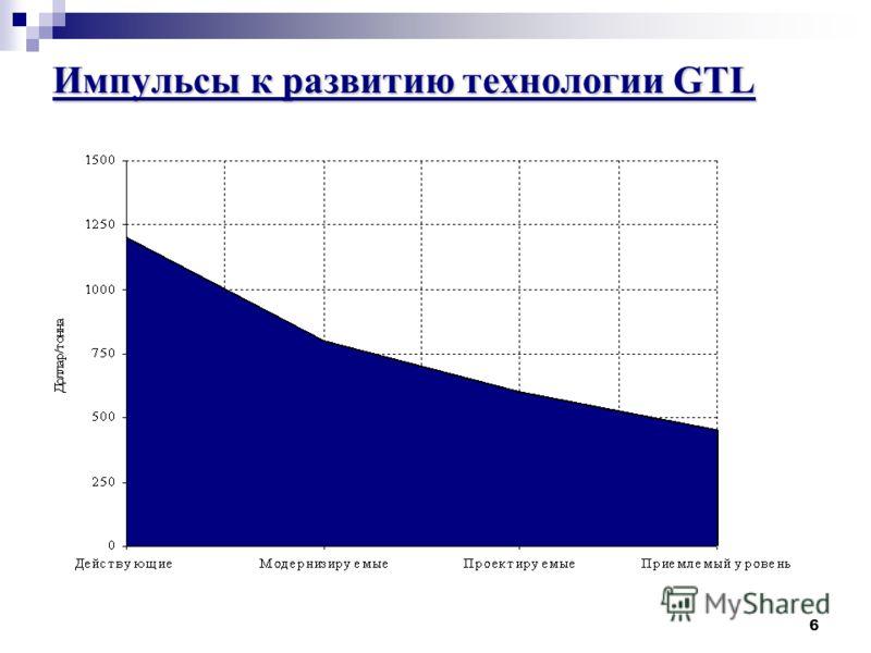 6 Импульсы к развитию технологии GTL