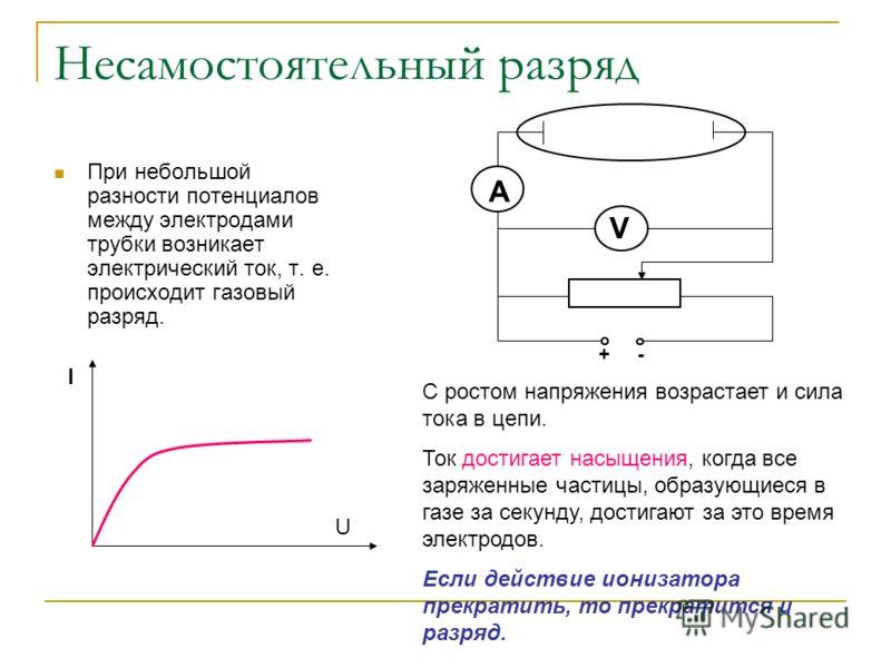 Несамостоятельный разряд При небольшой разности потенциалов между электродами трубки возникает электрический ток, т. е. происходит газовый разряд. A V + - I U С ростом напряжения возрастает и сила тока в цепи. Ток достигает насыщения, когда все заряж