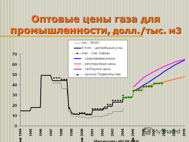 Оптовые цены газа для промышленности, долл./тыс. м3