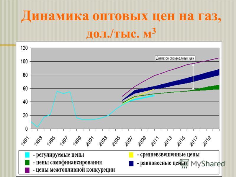 Динамика оптовых цен на газ, дол./тыс. м 3