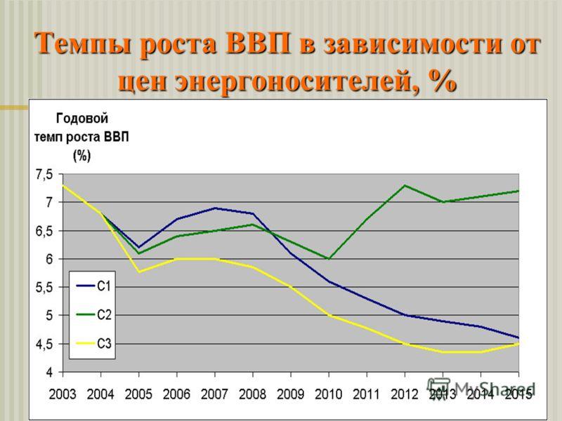 Темпы роста ВВП в зависимости от цен энергоносителей, %