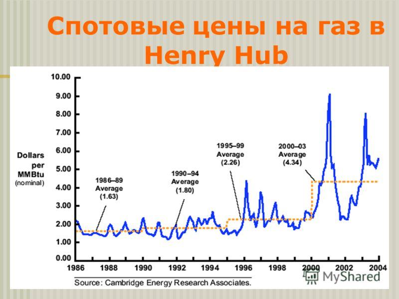 Спотовые цены на газ в Henry Hub