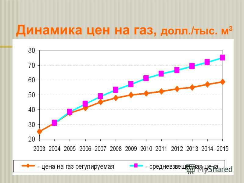 Динамика цен на газ, долл./тыс. м 3
