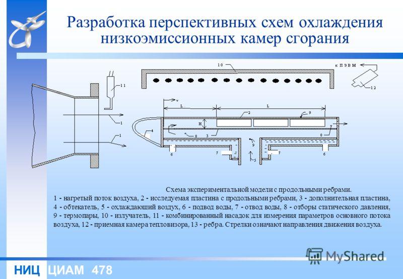 НИЦ ЦИАМ 478 Разработка перспективных схем охлаждения низкоэмиссионных камер сгорания Схема экспериментальной модели с продольными ребрами. 1 нагретый поток воздуха, 2 исследуемая пластина с продольными ребрами, 3 дополнительная пластина, 4 обтекател