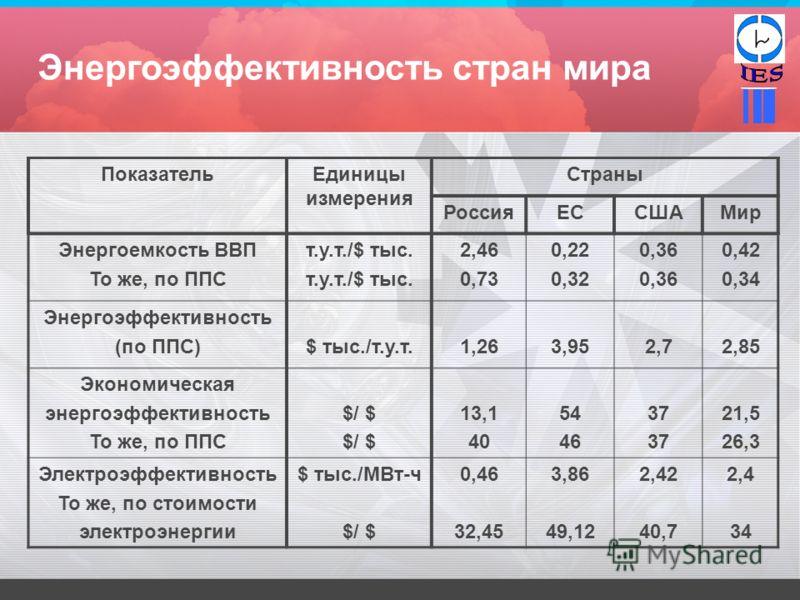 Энергоэффективность стран мира ПоказательЕдиницы измерения Страны РоссияЕССШАМир Энергоемкость ВВП То же, по ППС т.у.т./$ тыс. 2,46 0,73 0,22 0,32 0,36 0,42 0,34 Энергоэффективность (по ППС)$ тыс./т.у.т.1,263,952,72,85 Экономическая энергоэффективнос