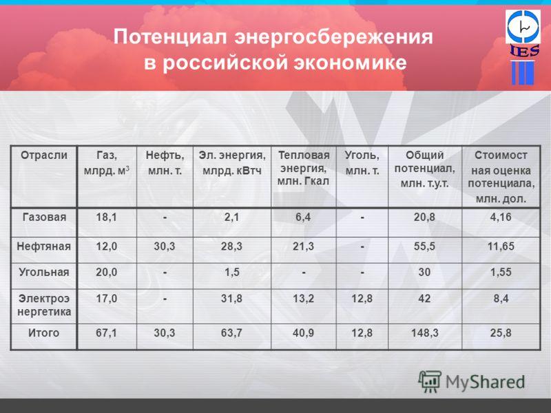 Потенциал энергосбережения в российской экономике ОтраслиГаз, млрд. м 3 Нефть, млн. т. Эл. энергия, млрд. кВтч Тепловая энергия, млн. Гкал Уголь, млн. т. Общий потенциал, млн. т.у.т. Стоимост ная оценка потенциала, млн. дол. Газовая18,1-2,16,4-20,84,