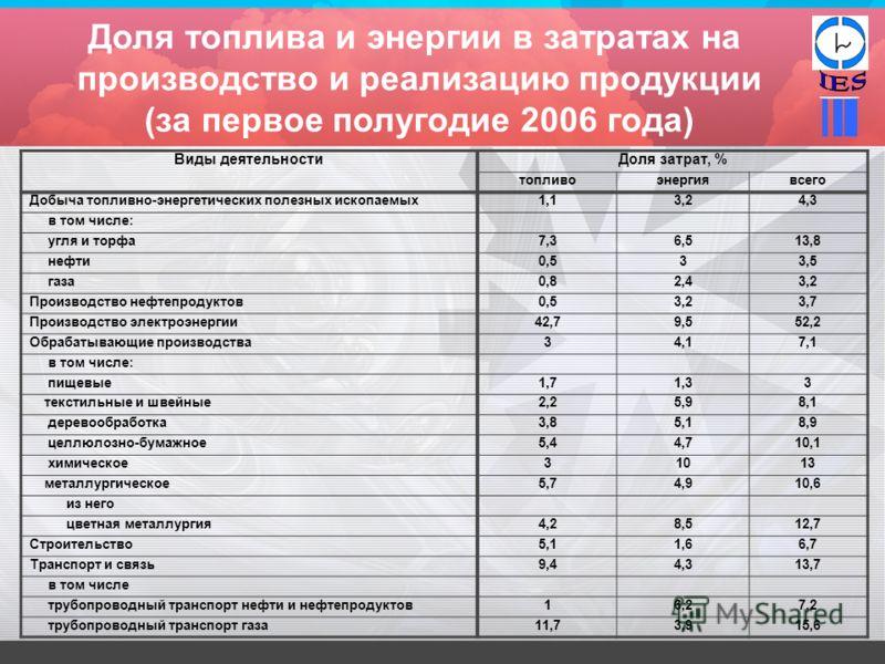 Доля топлива и энергии в затратах на производство и реализацию продукции (за первое полугодие 2006 года) Виды деятельностиДоля затрат, % топливоэнергиявсего Добыча топливно-энергетических полезных ископаемых1,13,24,3 в том числе: угля и торфа7,36,513