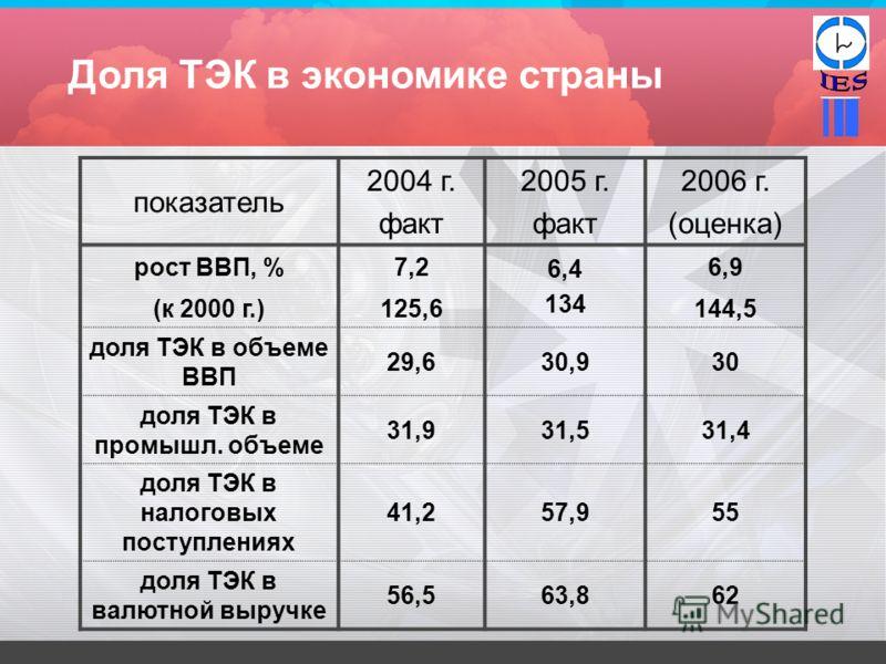 Доля ТЭК в экономике страны показатель 2004 г. факт 2005 г. факт 2006 г. (оценка) рост ВВП, %7,2 6,4 134 6,9 (к 2000 г.)125,6144,5 доля ТЭК в объеме ВВП 29,630,930 доля ТЭК в промышл. объеме 31,931,531,4 доля ТЭК в налоговых поступлениях 41,257,955 д