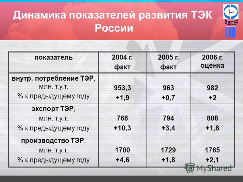 Динамика показателей развития ТЭК России показатель2004 г. факт 2005 г. факт 2006 г. оценка внутр. потребление ТЭР, млн. т.у.т. % к предыдущему году 953,3 +1,9 963 +0,7 982 +2 экспорт ТЭР, млн. т.у.т. % к предыдущему году 768 +10,3 794 +3,4 808 +1,8