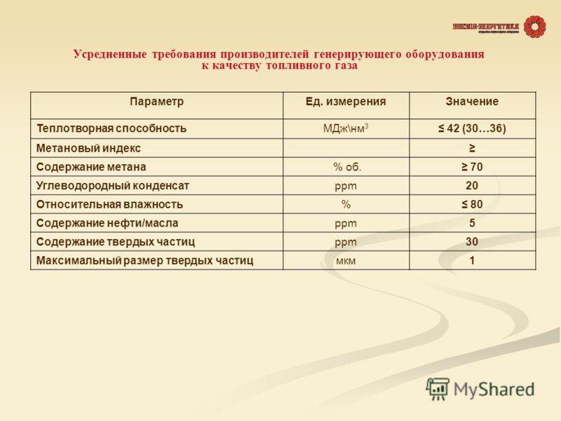 Усредненные требования производителей генерирующего оборудования к качеству топливного газа ПараметрЕд. измеренияЗначение Теплотворная способностьМДж\нм 3 42 (30…36) Метановый индекс Содержание метана % об. 70 Углеводородный конденсатppm20 Относитель