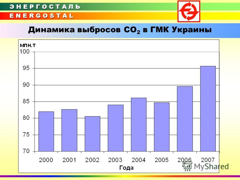 E N E R G O S T A L Э Н Е Р Г О С Т А Л Ь Динамика выбросов СО 2 в ГМК Украины