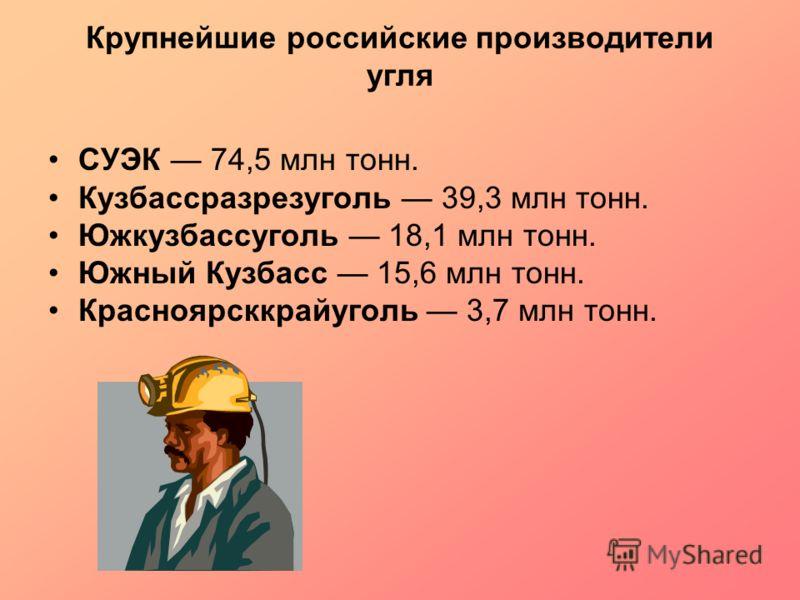 Крупнейшие российские производители угля СУЭК 74,5 млн тонн. Кузбассразрезуголь 39,3 млн тонн. Южкузбассуголь 18,1 млн тонн. Южный Кузбасс 15,6 млн тонн. Красноярсккрайуголь 3,7 млн тонн.