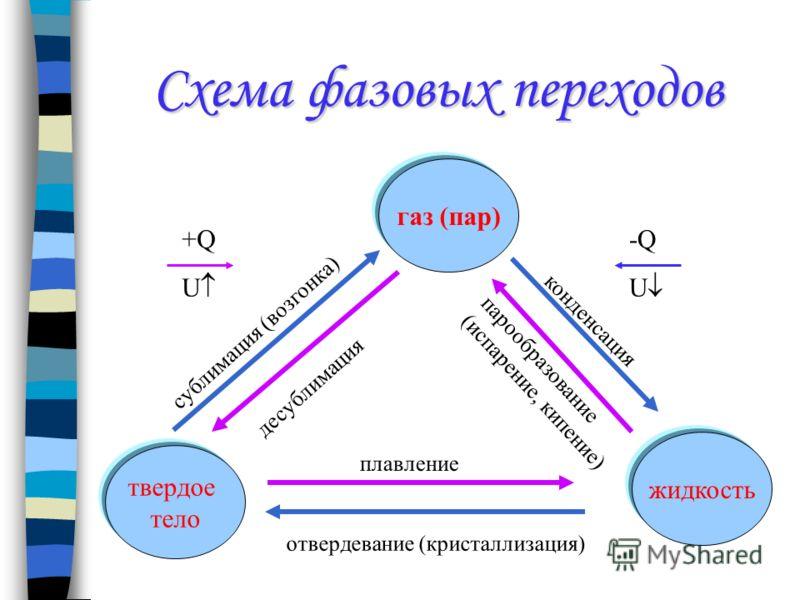 Схема фазовых переходов газ (пар) жидкость твердое тело конденсация парообразование (испарение, кипение) плавление десублимация сублимация (возгонка) отвердевание (кристаллизация) +Q U -Q U
