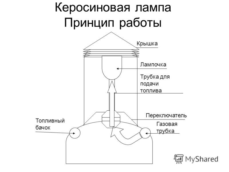 Керосиновая лампа Принцип работы Топливный бачок Газовая трубка Переключатель Крышка Лампочка Трубка для подачи топлива