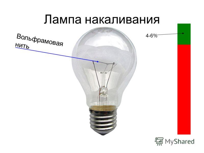 Лампа накаливания Вольфрамовая нить 4-6%