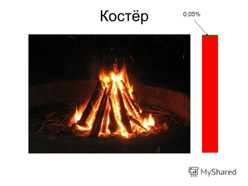Костёр 0,05%